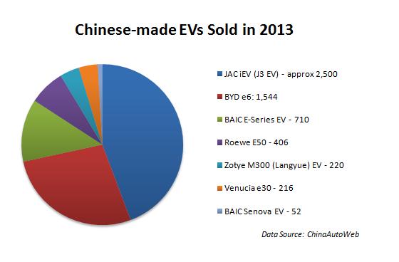China_2013_EV_Sales_Chart_1