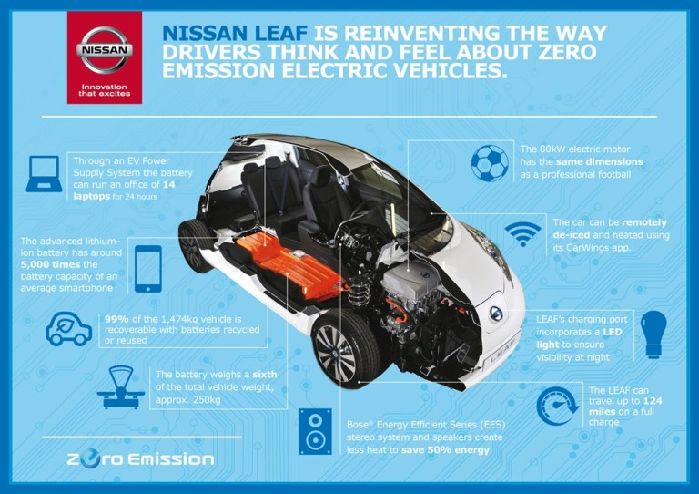 Nissan_Leaf_FACTS_asia_EV